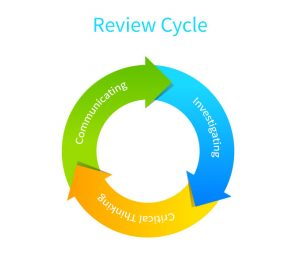 Visual Cycle with Arrows for pcard review process